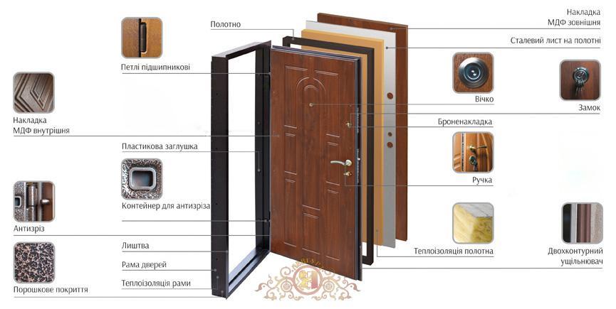 konstrukciya dverey